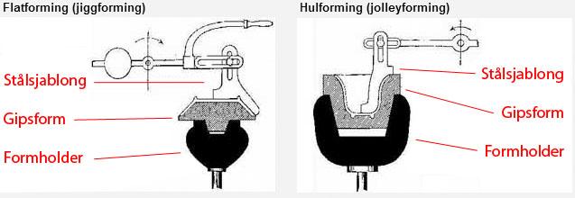 Diagram som viser forming av gjenstander med stålsjablong og gipsform.